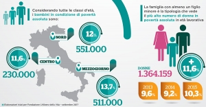 Infografica povertà in Italia 2017