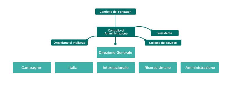 Organigramma Fondazione L'Albero della Vita